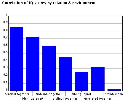 IQcorrelations.png